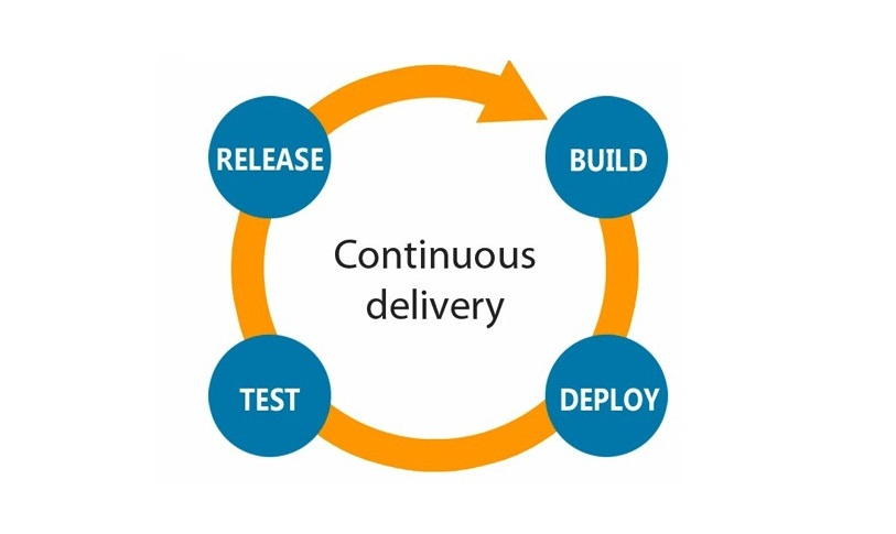 The Art of Continuous Delivery