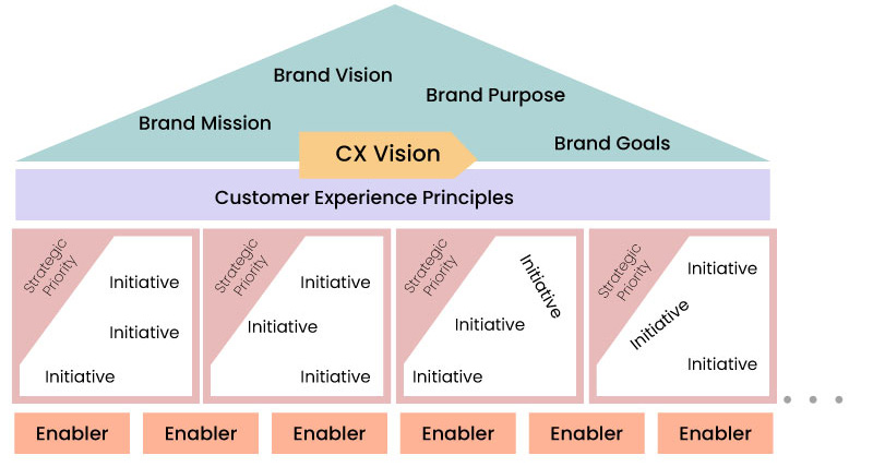 Demystifying-Customer-Experience