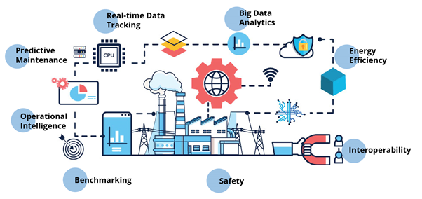 IoT AI for industrial sector